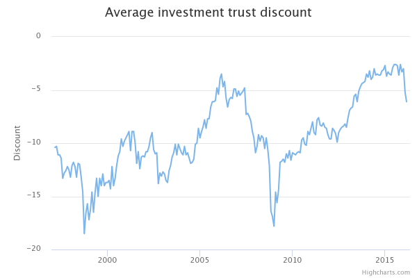 Chart showing average investment trust discount over time