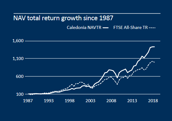 Caledonia Investments NAV growth since 1987