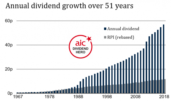 Caledonia Investments dividend growth record
