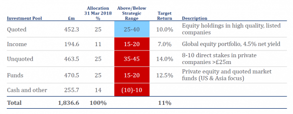 Caledonia Investments strategic allocation