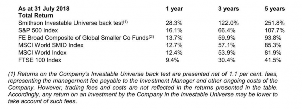 Smithson investable universe performane over the last 5 years