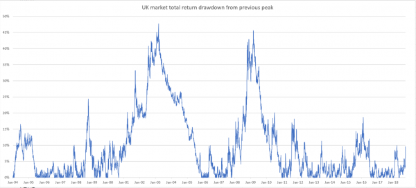 UK stock market drawdown from the previous peak
