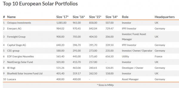 Bluefield Solar Income Fund: largest European operatora
