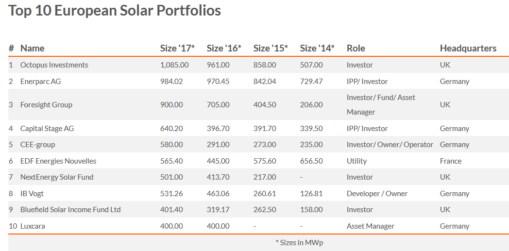 Bluefield solar income fund ipo