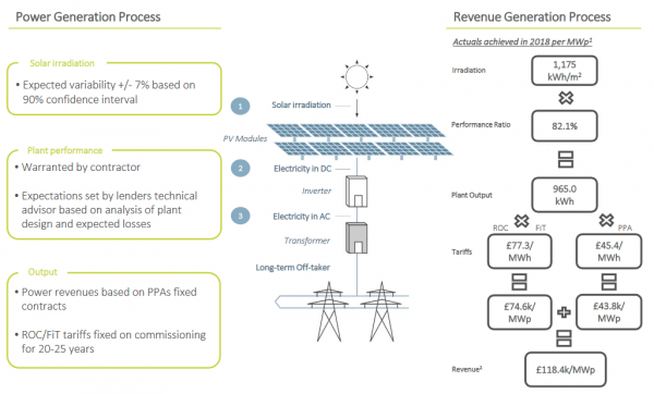 Bluefield Solar Income: power generation process