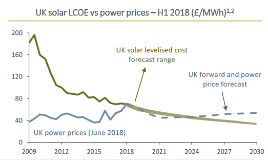 Bluefield Solar Income: Non-subsidised solar power
