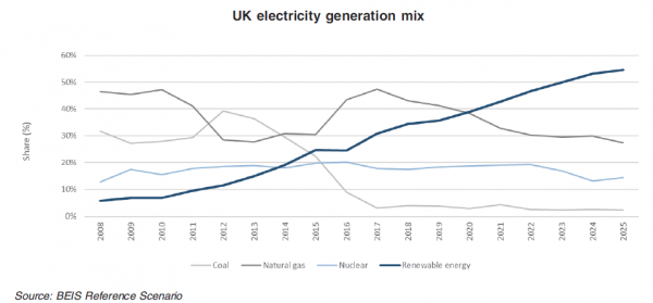 UK electricity generation mix showing growth in renewables