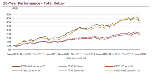 Small-cap effect: FTSE All-Share Total Return for last 10 years