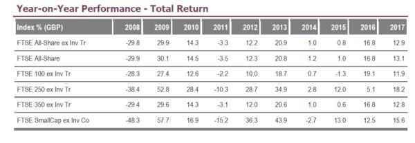 Small-cap effect: SmallCap ex IT versus the main UK market