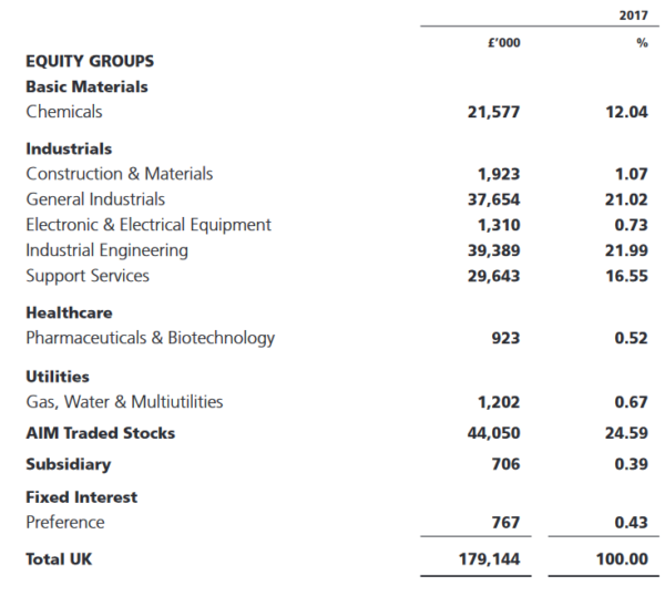 Rights & Issues Investment Trust: By Industry