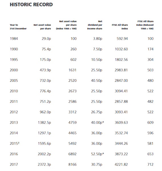 Rights & Issues Investment Trust: Historic record