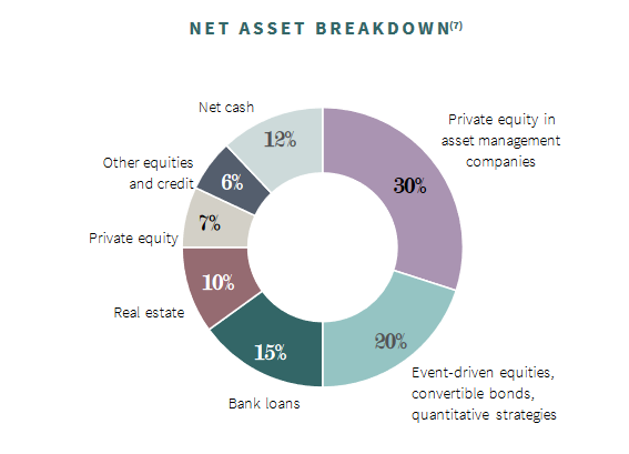 Tetragon net asset value breakdown