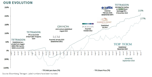 Tetragon Financial Group, share price history and major acquisitions
