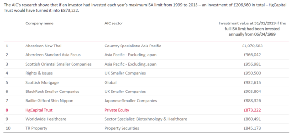 TR Property - best trusts since ISAs introduced in 1999