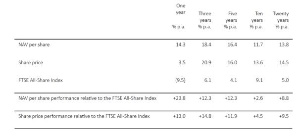 HG Capital long-term performance