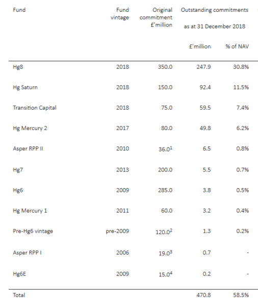 HG Capital commitments to future investments