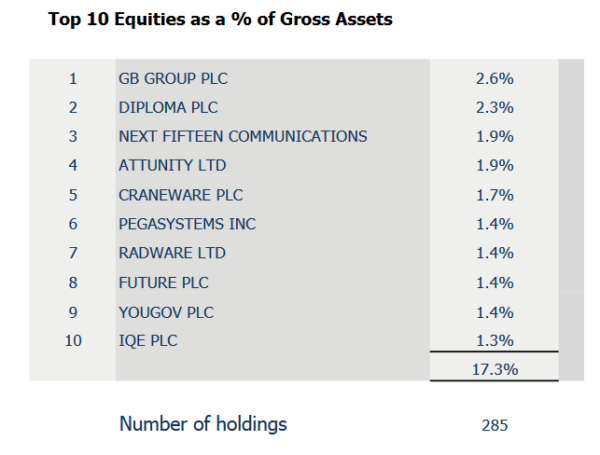 Herald top 10 holdings