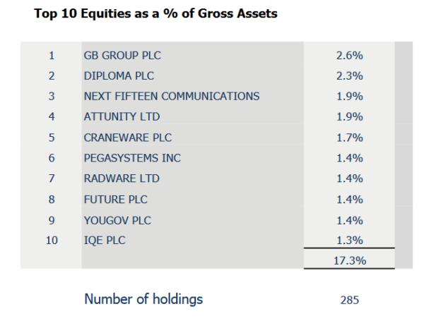 Herald top 10 holdings