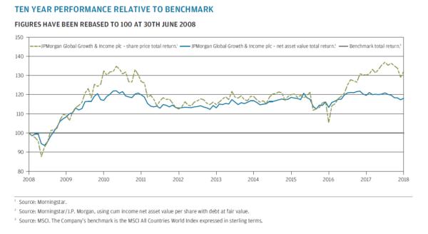 JPGI relative performance against its benchmark