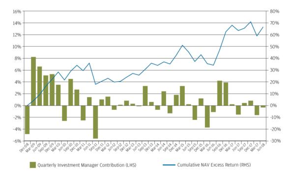JPGI quarterly performance against its benchmark
