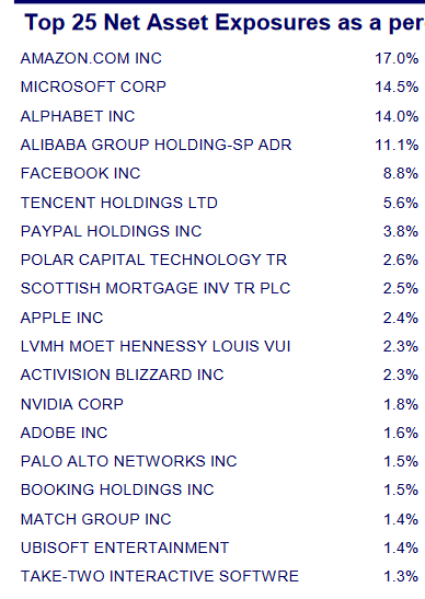 Manchester & London top holdings
