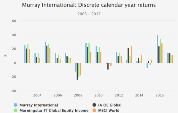 Murray International, performance by calendar year from 2003 to 2017