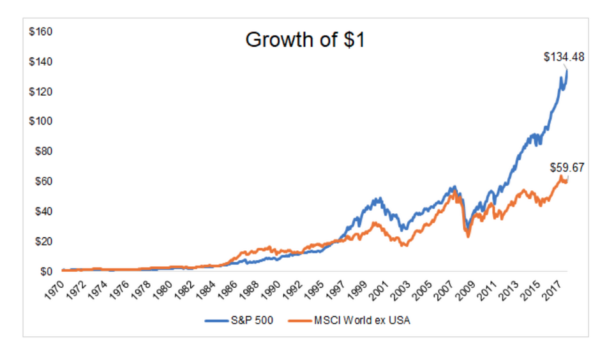 US returns vs the rest of the world, h/t A Wealth Of Common Sense