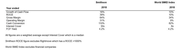 Smithson portfolio key metrics