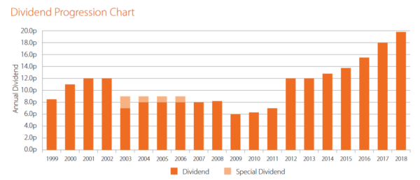 Acorn Income Fund, dividends since 1999
