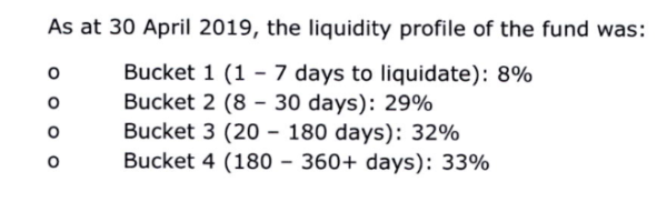 Liquidity buckets of Woodford Equity Income