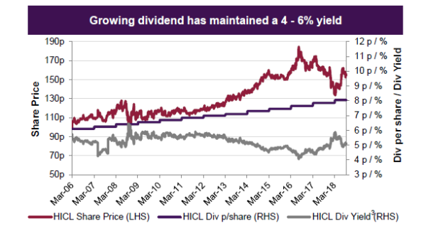 HICL dividends and yield