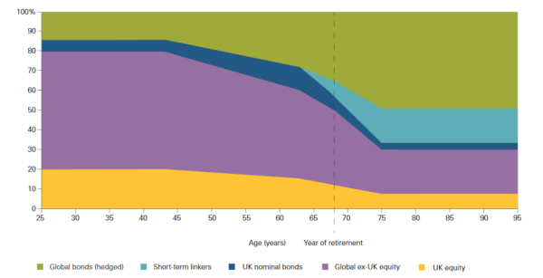 Vanguard Target Retirement glide path for equity and bond allocations