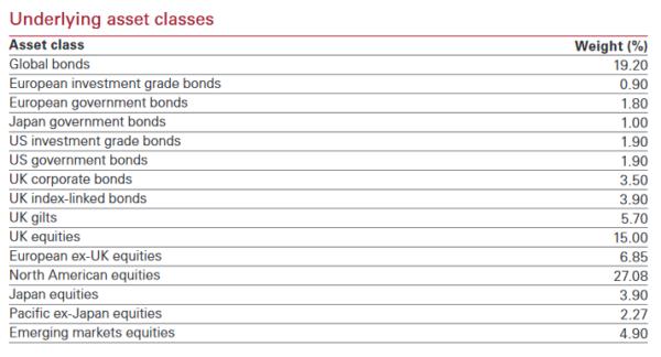 Vanguard LifeStrategy60 underlying asset classes