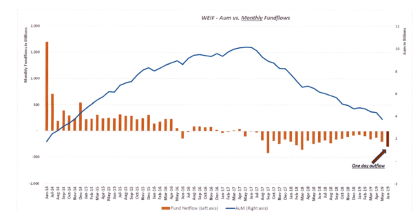 Woodford Equity Income, net flow of assets