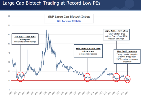 Forward P/E of biotech stocks