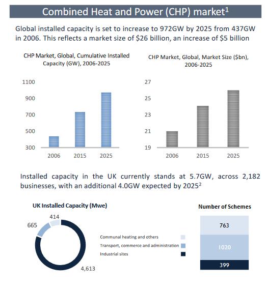 SEEIT, Combined Heat & Power market