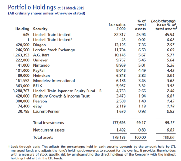 LindsellTrain Investment Trust portfolio as of March 2019
