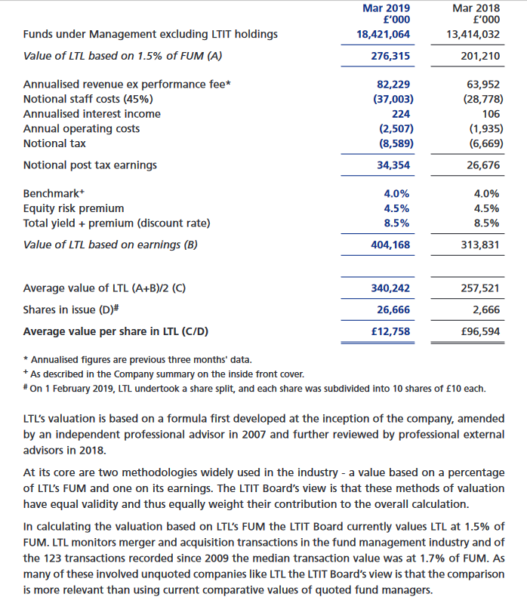 Lindsell Train Limited valuation