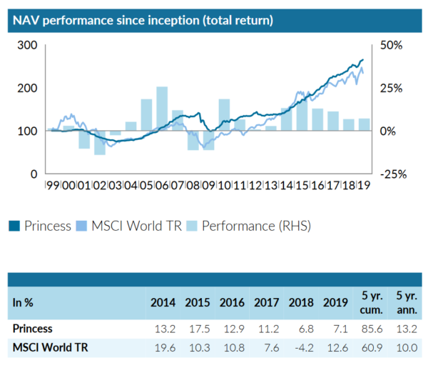 Princess Private Equity, returns on a net asset value basis since 1999