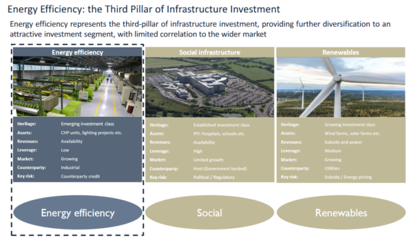 SDCL Energy Efficiency, third pillar of infrastructure investment