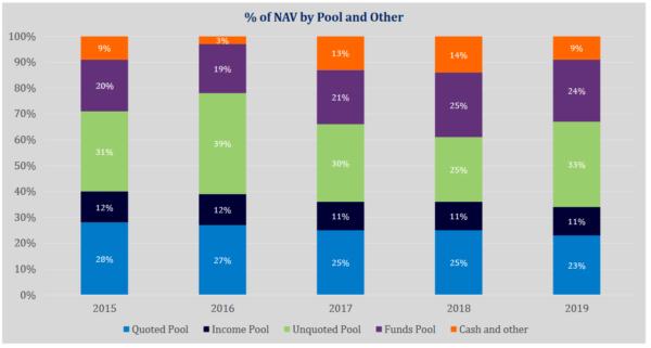 Caledonia, net asset value split by Pool