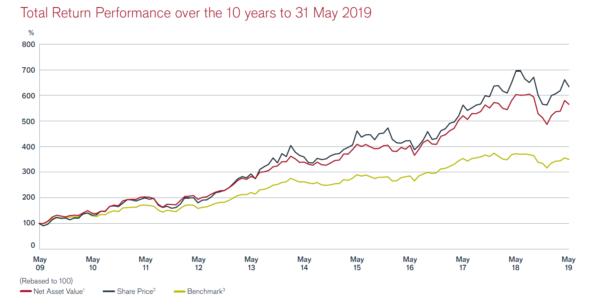 Henderson Smaller Companies, 10 year performance