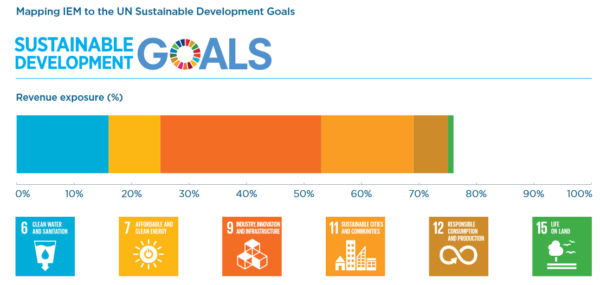 Impax Environmental Markets and UN Sustainable Development Goals