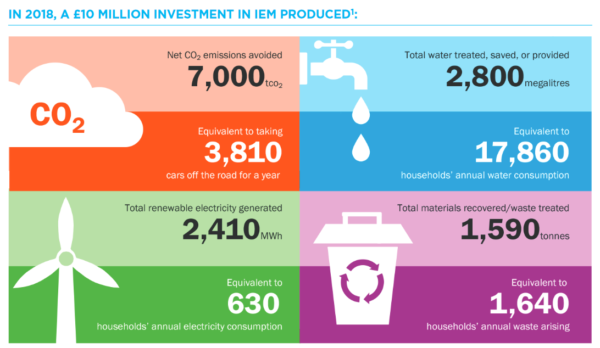 Impax Environmental Markets, effect of £10m investment