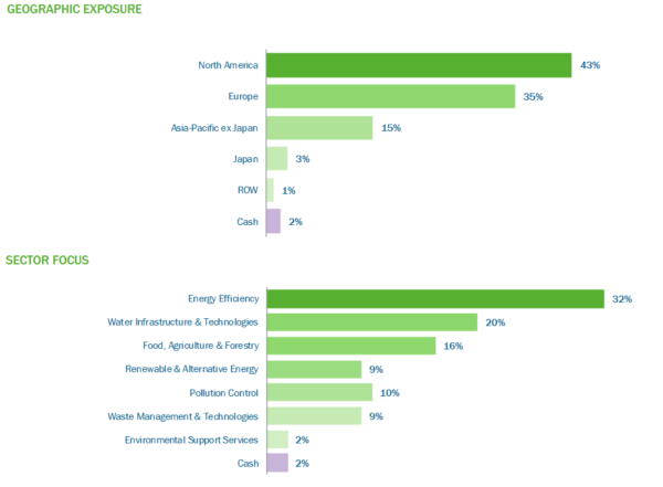 Impax Environmental Markets, portfolio breakdown