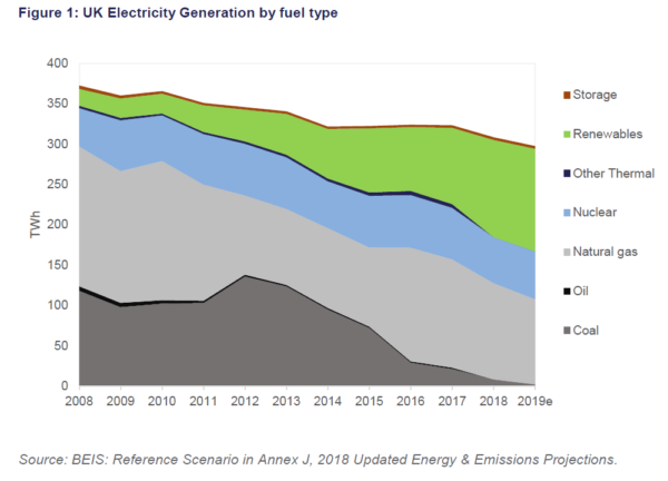 Gresham House Energy Storage, UK electricity generation by fuel type