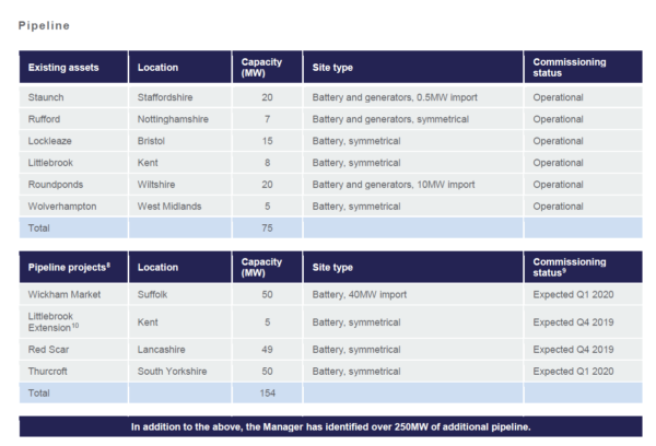 Gresham House Energy Storage, portfolio and pipeline