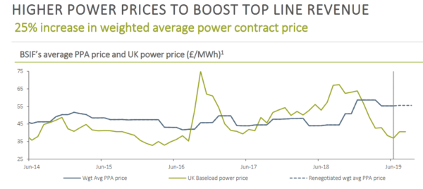 Bluefield Solar Income Fund, power price history