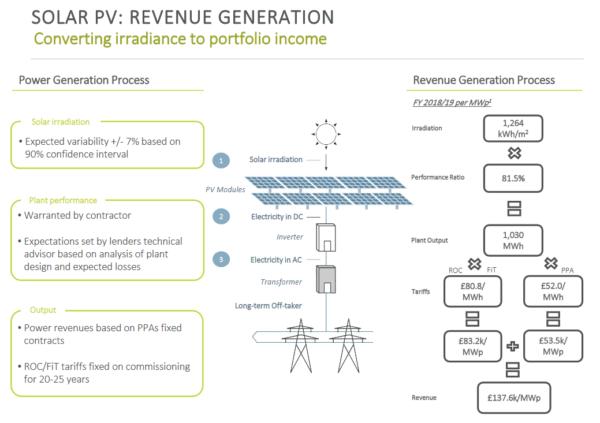 Bluefield Solar Income Fund, revenue generation breakdown