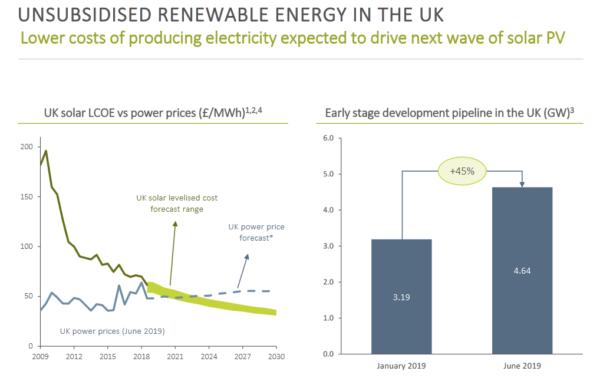Bluefield Solar Income Fund, solar pricing